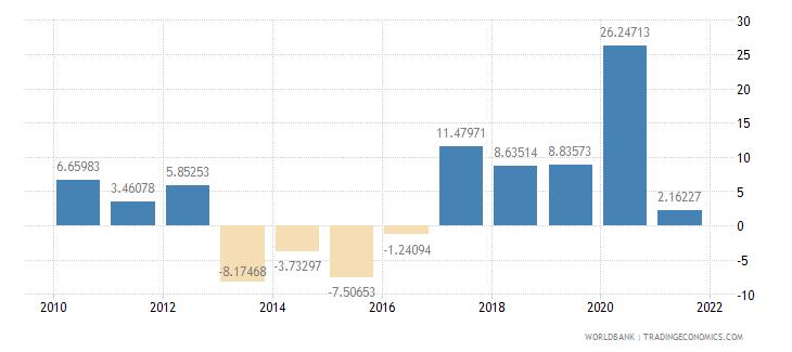 guinea adjusted savings gross savings percent of gni wb data
