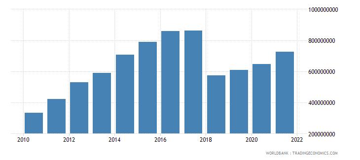 guinea adjusted savings net forest depletion us dollar wb data