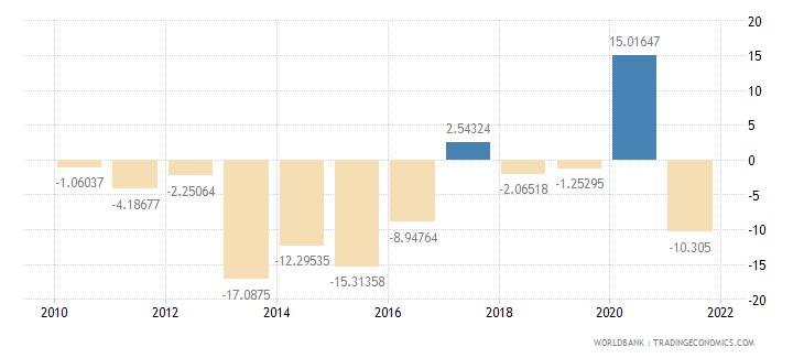 guinea adjusted savings net national savings percent of gni wb data