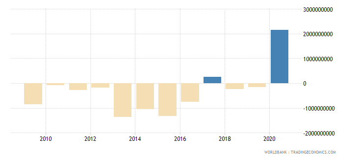 guinea adjusted savings net national savings us dollar wb data