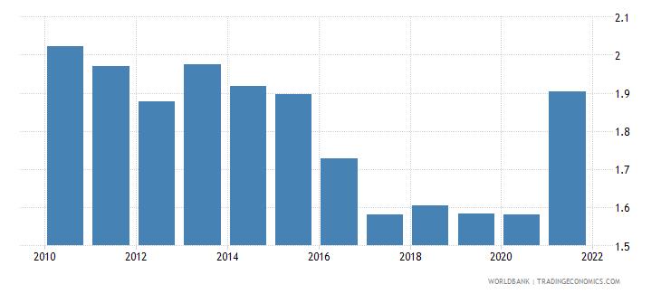 guinea adjusted savings particulate emission damage percent of gni wb data