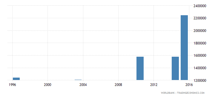 guinea adult illiterate population 15 years male number wb data