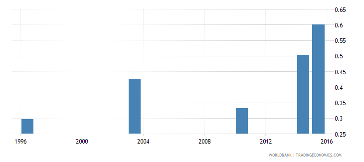 guinea adult literacy rate population 15 years gender parity index gpi wb data