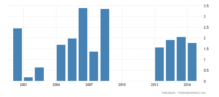 guinea agricultural raw materials exports percent of merchandise exports wb data