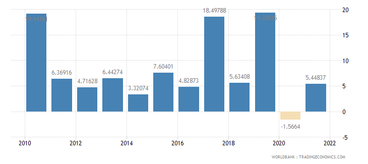 guinea agriculture value added annual percent growth wb data