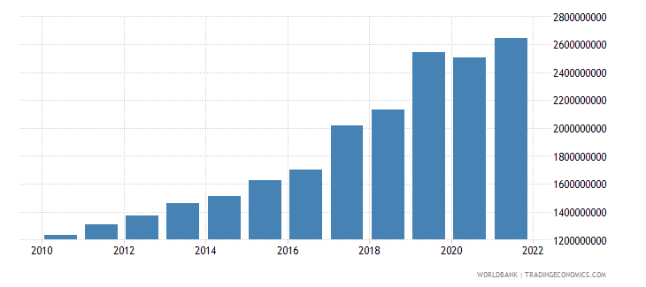 guinea agriculture value added constant 2000 us dollar wb data