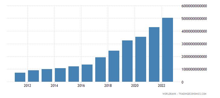 guinea agriculture value added current lcu wb data