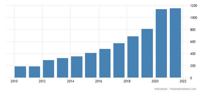 guinea aquaculture production metric tons wb data