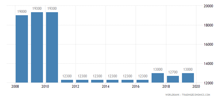 guinea armed forces personnel total wb data