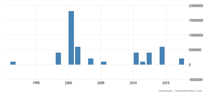 guinea arms imports constant 1990 us dollar wb data