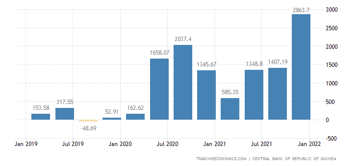 Guinea Balance of Trade