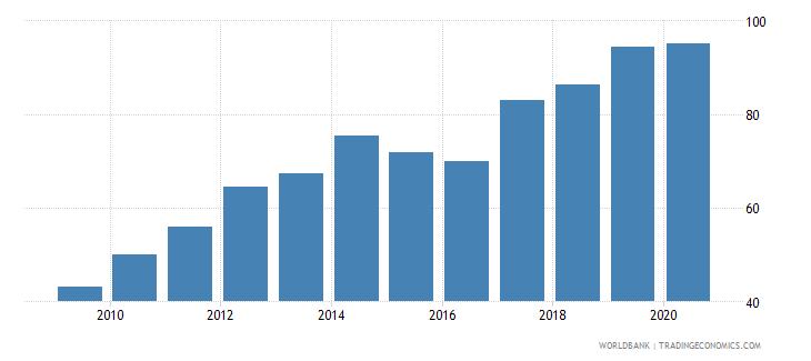 guinea bank accounts per 1000 adults wb data