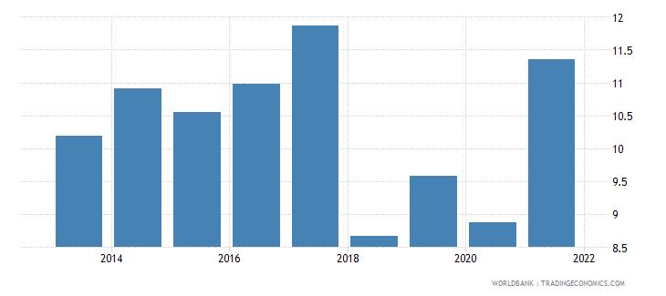 guinea bank capital to assets ratio percent wb data