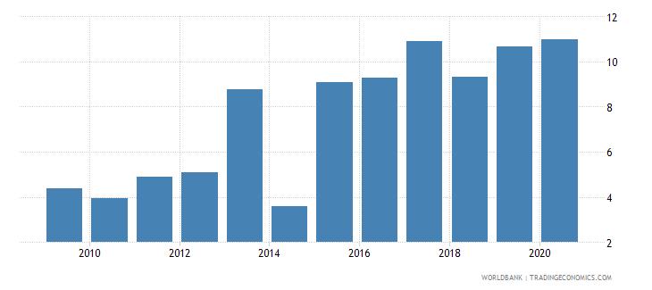 guinea bank net interest margin percent wb data