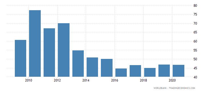 guinea bank noninterest income to total income percent wb data