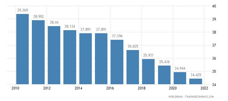 guinea birth rate crude per 1 000 people wb data