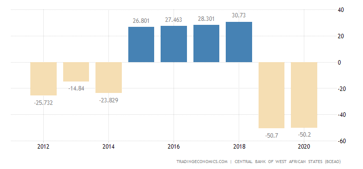 Guinea Bissau Balance of Trade
