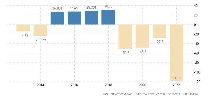 Guinea Bissau Balance of Trade