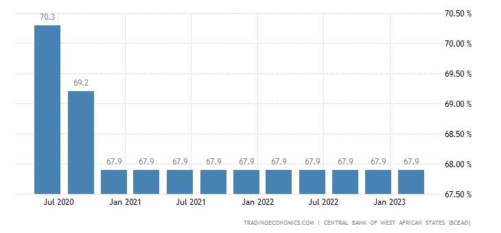 Guinea Bissau Capacity Utilization