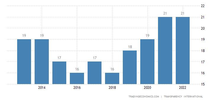 Guinea Bissau Corruption Index