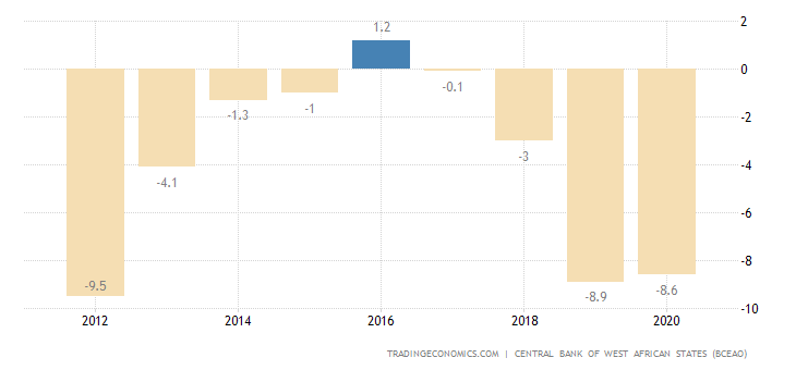 Guinea Bissau Current Account to GDP