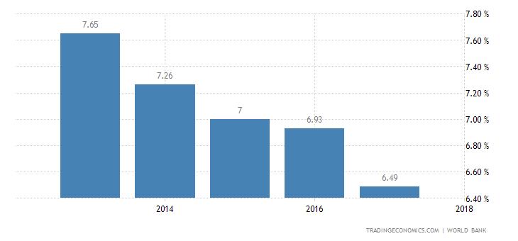 Deposit Interest Rate in Guinea Bissau