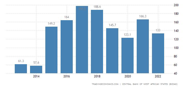 Guinea Bissau Exports