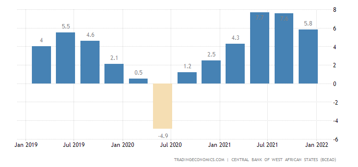 Guinea Bissau GDP Annual Growth Rate