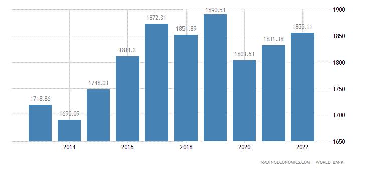 Guinea Bissau GDP per capita PPP