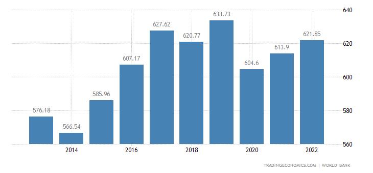 Guinea Bissau GDP per capita