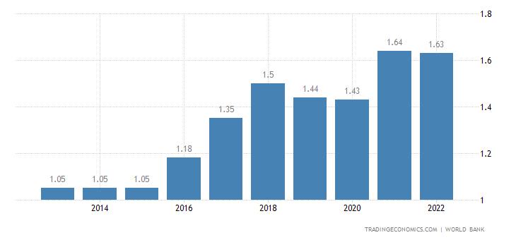 Guinea Bissau GDP