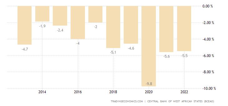 Guinea Bissau Government Budget