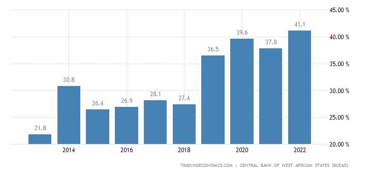 Guinea Bissau Government Debt to GDP
