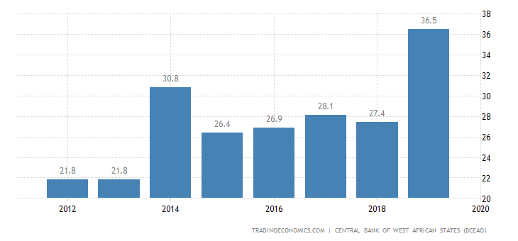 Guinea Bissau Government Debt to GDP