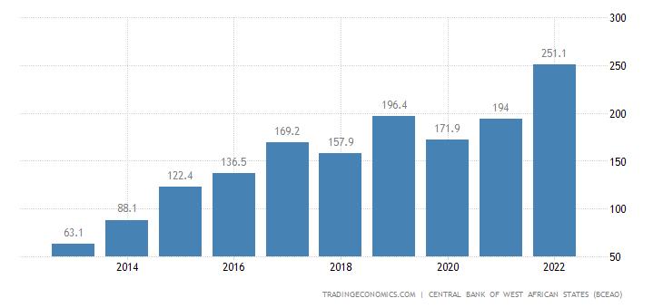 Guinea Bissau Imports