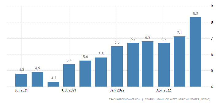 Guinea Bissau Inflation Rate