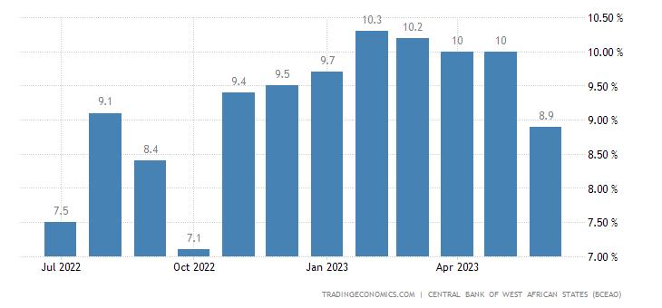 Guinea Bissau Inflation Rate