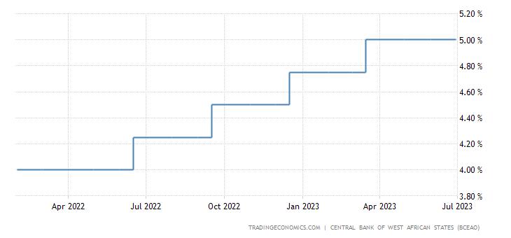 Guinea Bissau Interest Rate