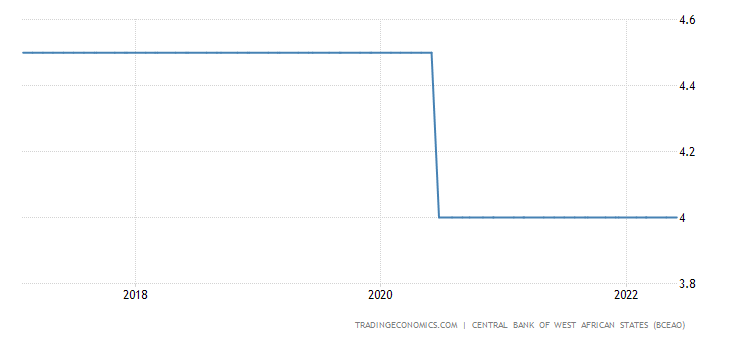 Guinea Bissau Interest Rate