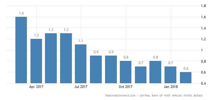 Guinea Bissau Business Survey Indicator