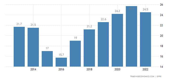 Guinea Bissau Military Expenditure