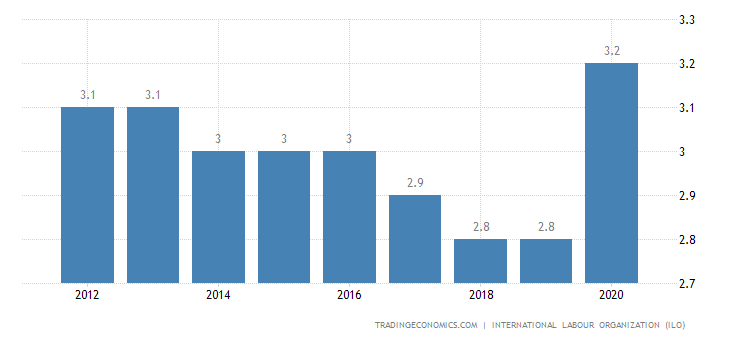 Guinea Bissau Unemployment Rate