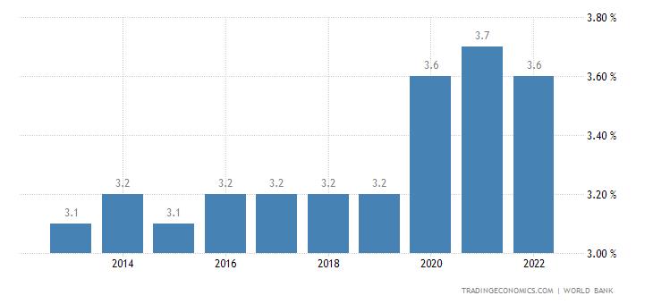 Guinea Bissau Unemployment Rate
