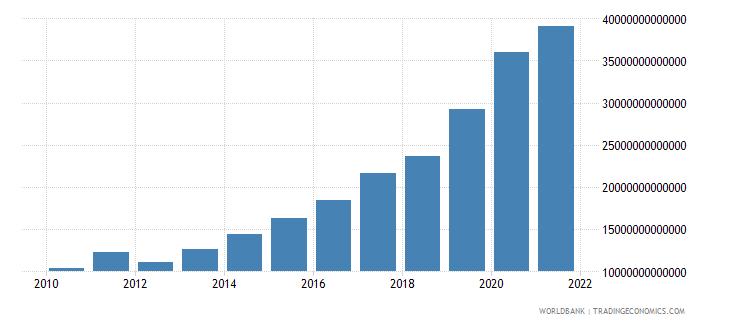 guinea broad money current lcu wb data