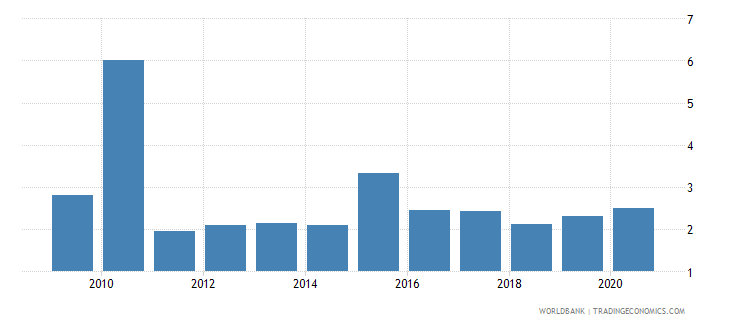 guinea broad money to total reserves ratio wb data