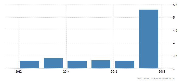 guinea burden of customs procedure wef 1 extremely inefficient to 7 extremely efficient wb data