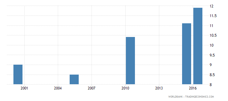 guinea cause of death by injury ages 15 34 female percent relevant age wb data