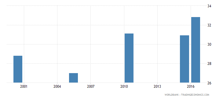 guinea cause of death by injury ages 15 34 male percent relevant age wb data