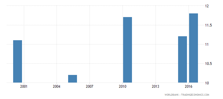 guinea cause of death by injury ages 35 59 male percent relevant age wb data
