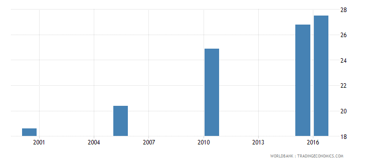 guinea cause of death by non communicable diseases ages 15 34 female percent relevant age wb data